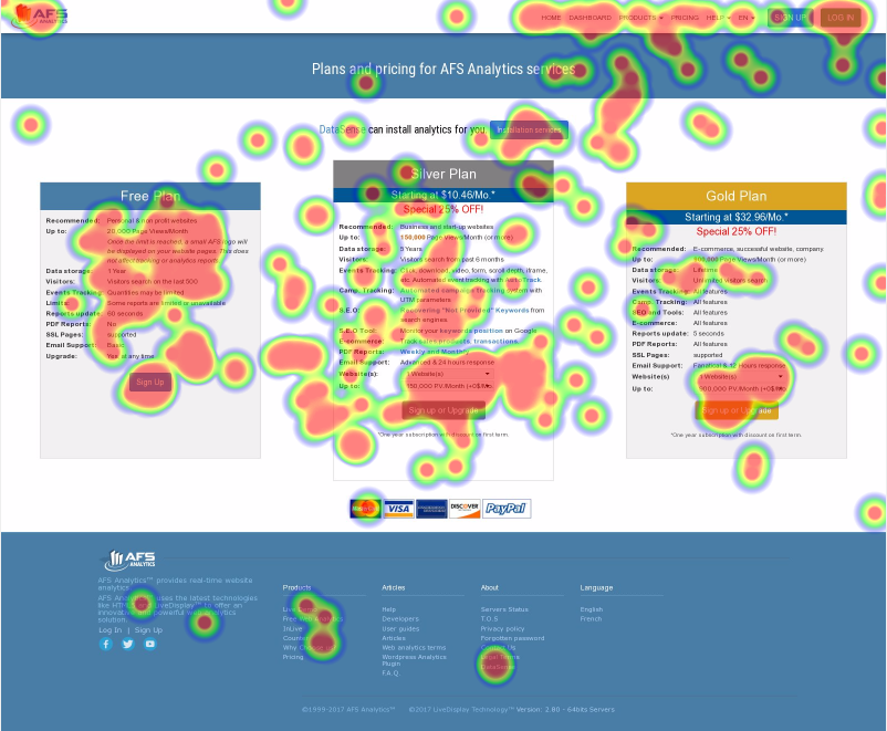 Heatmaps, understand your users behavior - AFS Analytics